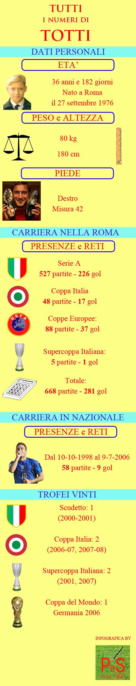 Infografica Totti