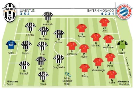 Le formazioni del ritorno dei quarti di Champions tra Juventus e Bayern Monaco: bianconeri con il mediocre e pauroso 3-5-2, bavaresi con il moderno e offensivo 4-2-3-1 (La Stampa)