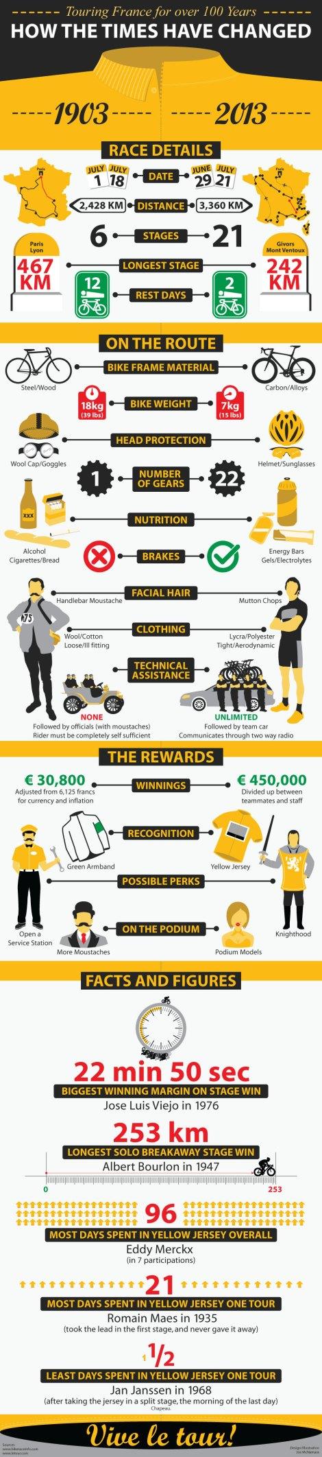 Infografica Tour de France 100